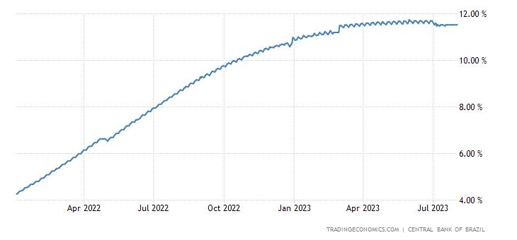 Brazil CDI 10 Months Interbank Rate