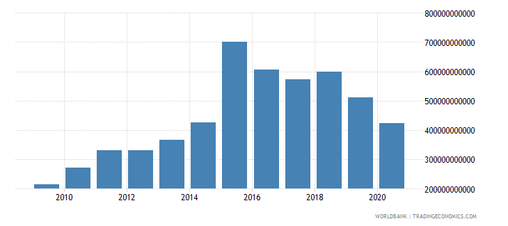 brazil interest payments current lcu wb data