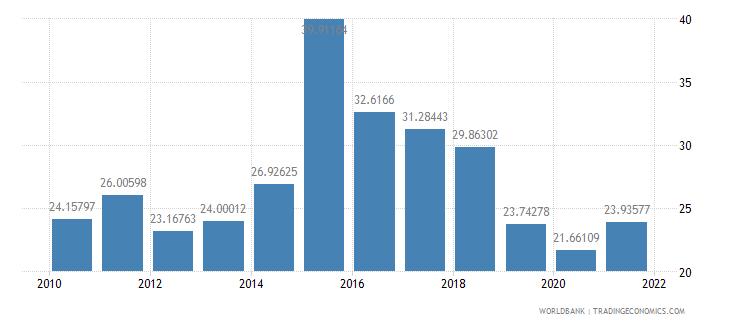brazil interest payments percent of revenue wb data