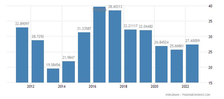 brazil interest rate spread lending rate minus deposit rate percent wb data