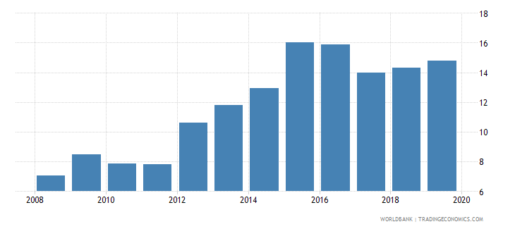 brazil international debt issues to gdp percent wb data