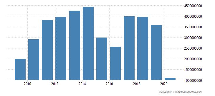 brazil international tourism expenditures for passenger transport items us dollar wb data