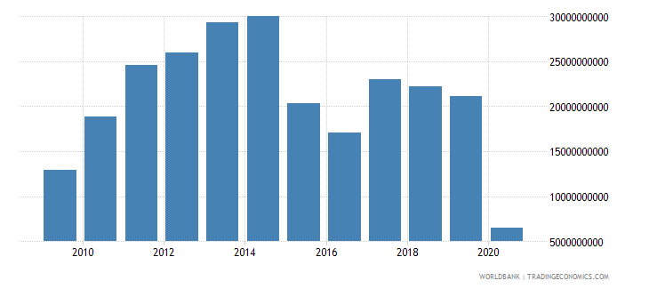 brazil international tourism expenditures us dollar wb data