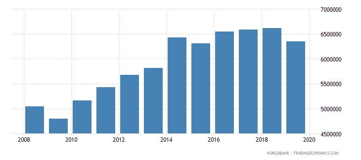 brazil international tourism number of arrivals wb data