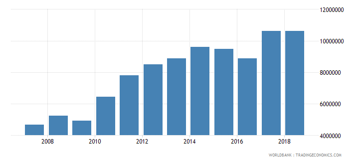brazil international tourism number of departures wb data