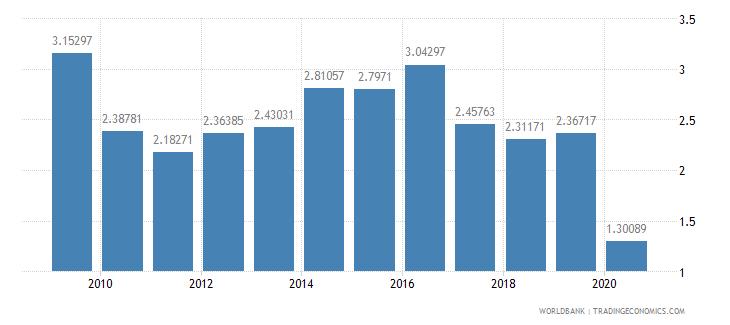 brazil international tourism receipts percent of total exports wb data