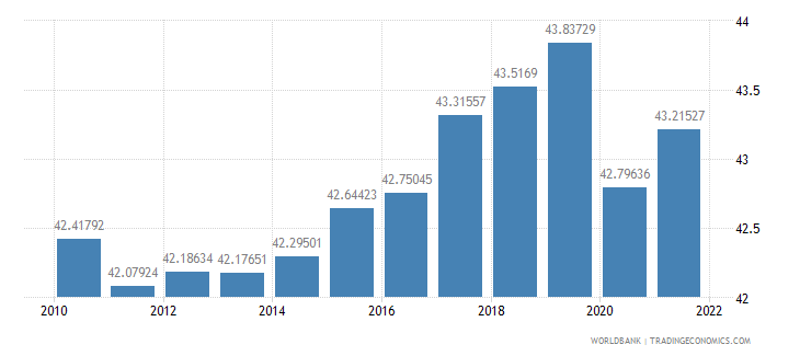 brazil labor force female percent of total labor force wb data