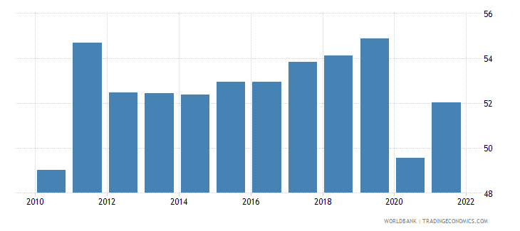 brazil labor force participation rate female percent of female population ages 15 national estimate wb data