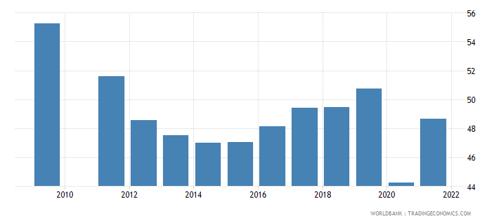 brazil labor force participation rate for ages 15 24 female percent national estimate wb data