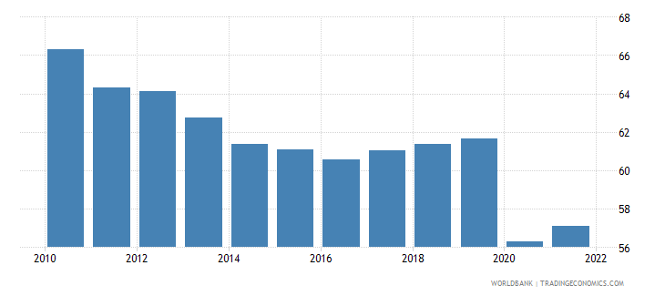 brazil labor force participation rate for ages 15 24 male percent modeled ilo estimate wb data