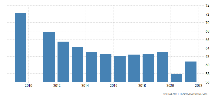 brazil labor force participation rate for ages 15 24 male percent national estimate wb data