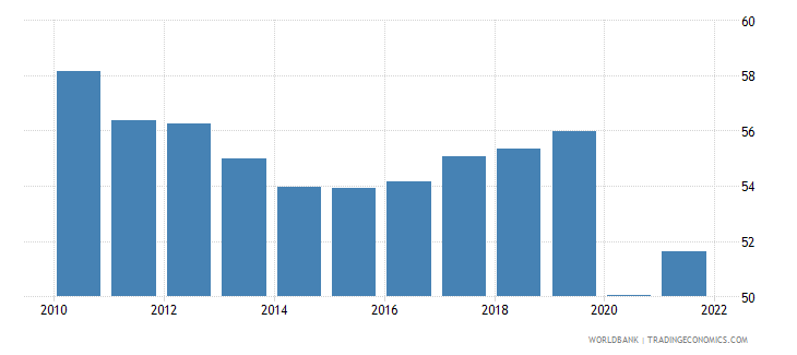 brazil labor force participation rate for ages 15 24 total percent modeled ilo estimate wb data
