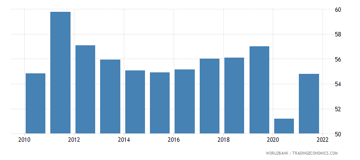 brazil labor force participation rate for ages 15 24 total percent national estimate wb data