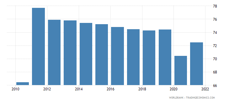brazil labor force participation rate male percent of male population ages 15 national estimate wb data