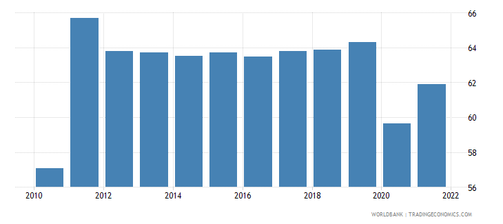 brazil labor force participation rate total percent of total population ages 15 national estimate wb data