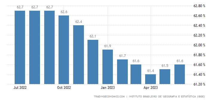 Brazil Labor Force Participation Rate