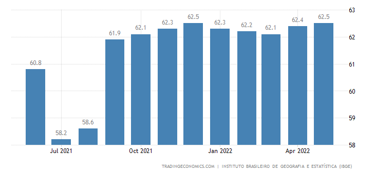 Brazil Labor Force Participation Rate