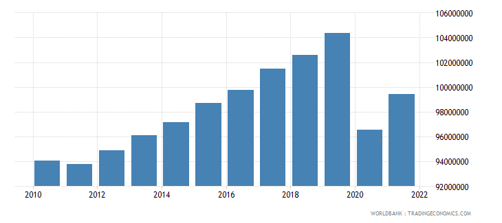 brazil labor force total wb data