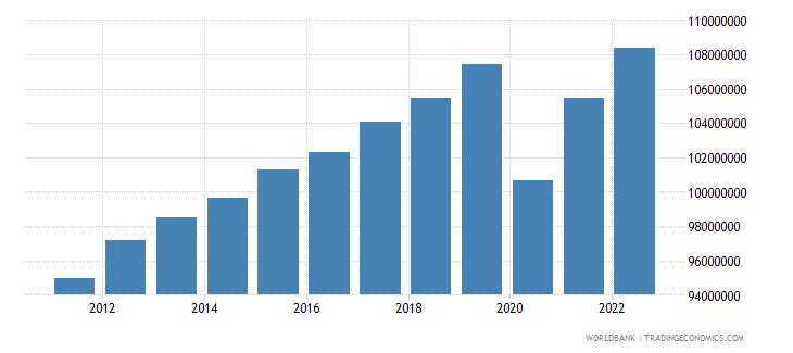 brazil labor force total wb data