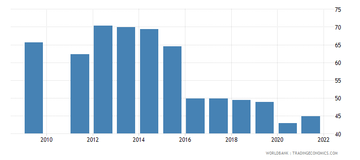 brazil labor force with basic education percent of total wb data