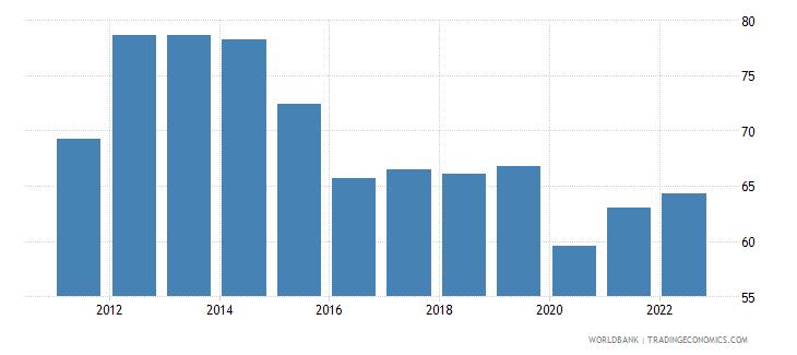 brazil labor force with intermediate education female percent of female labor force wb data