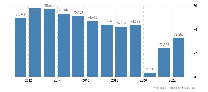 brazil labor participation rate male percent of male population ages 15 plus  wb data