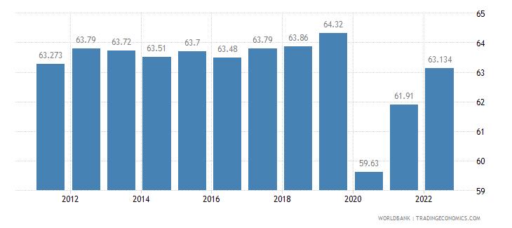 brazil labor participation rate total percent of total population ages 15 plus  wb data