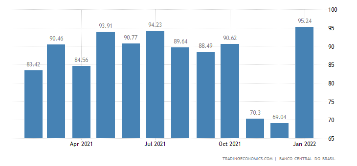 Brazil Labour Costs