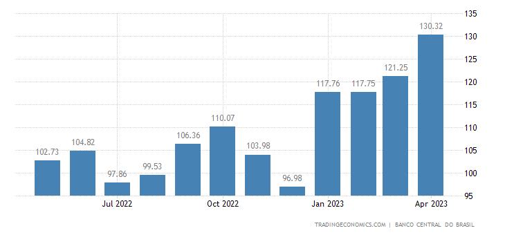Brazil Labour Costs