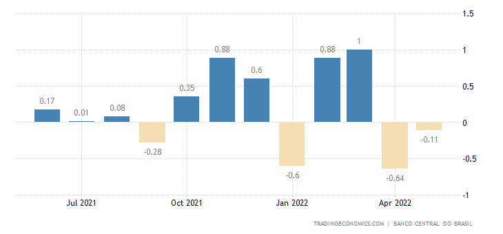 Brazil IBC-Br Economic Activity Index