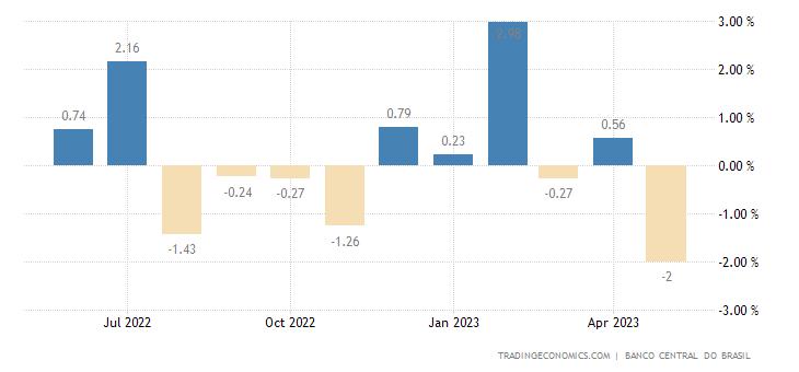 Brazil IBC-Br Economic Activity Index