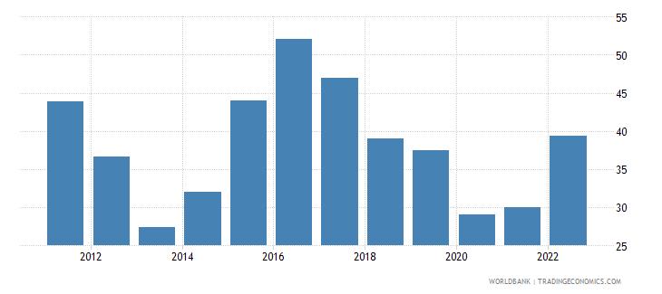 brazil lending interest rate percent wb data