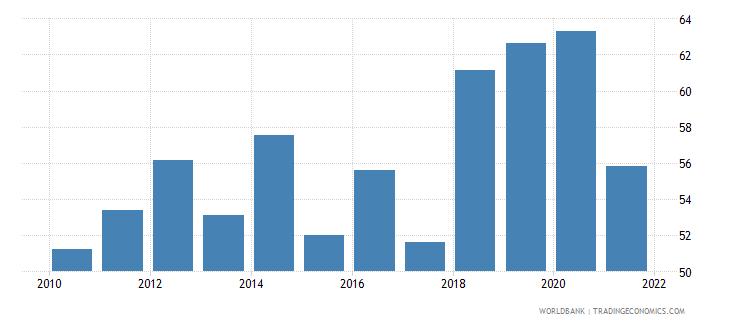 brazil liquid assets to deposits and short term funding percent wb data