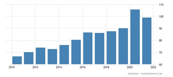 brazil liquid liabilities to gdp percent wb data