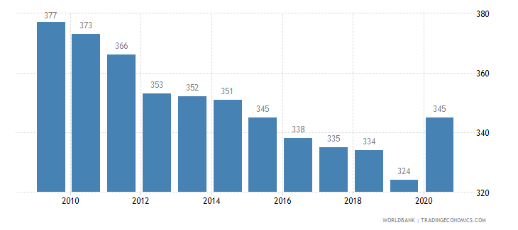 brazil listed domestic companies total wb data