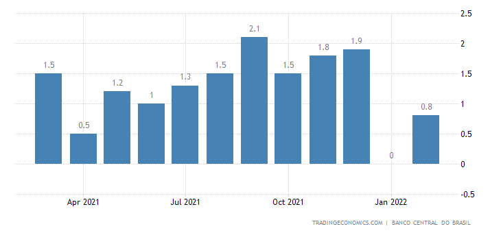 Brazil Loan Growth