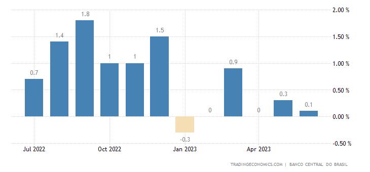 Brazil Loan Growth