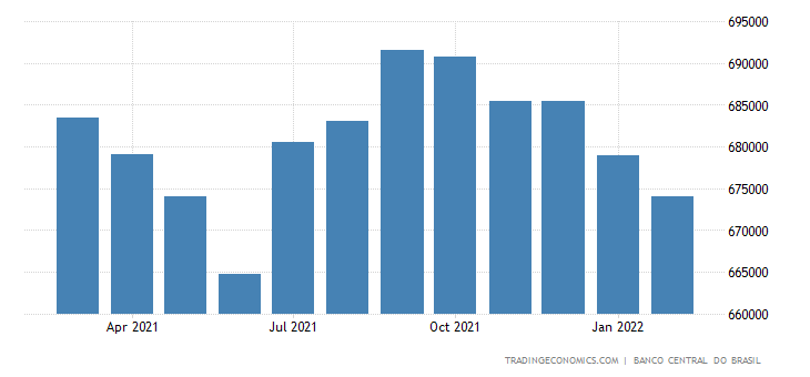 Brazil Loans to Private Sector