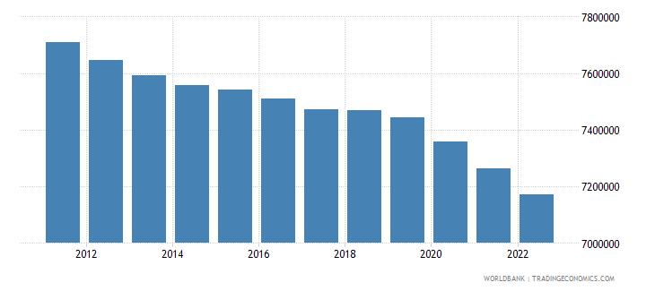 brazil male population 00 04 wb data