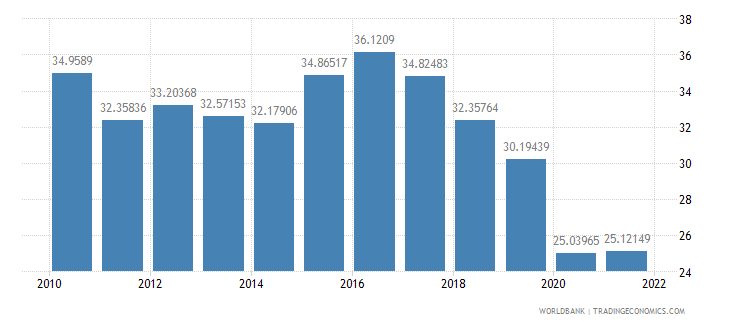brazil manufactures exports percent of merchandise exports wb data