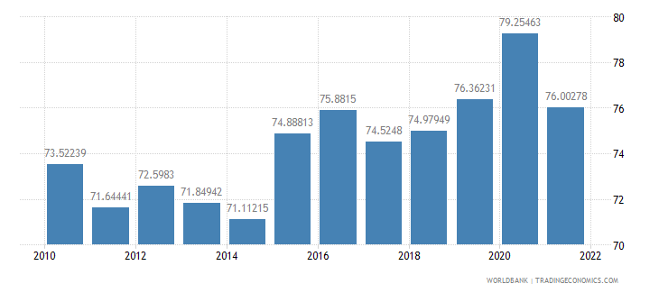 brazil manufactures imports percent of merchandise imports wb data