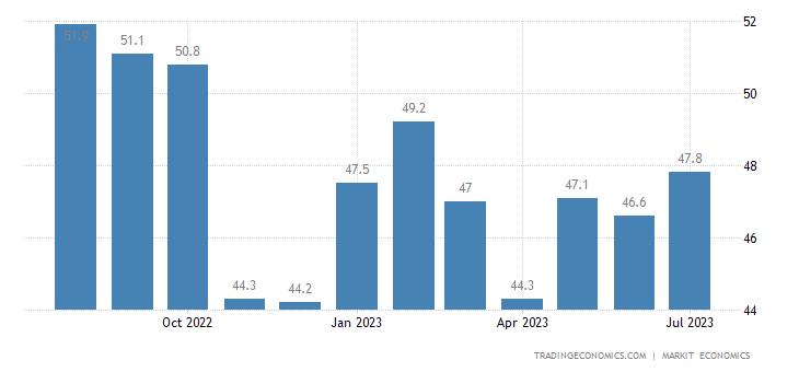 Brazil Manufacturing PMI