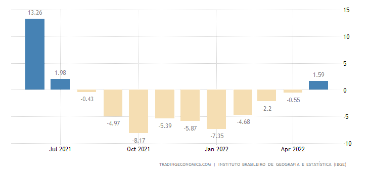 Brazil Manufacturing Production