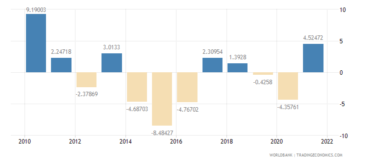 brazil manufacturing value added annual percent growth wb data