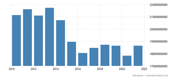 brazil manufacturing value added constant 2000 us dollar wb data