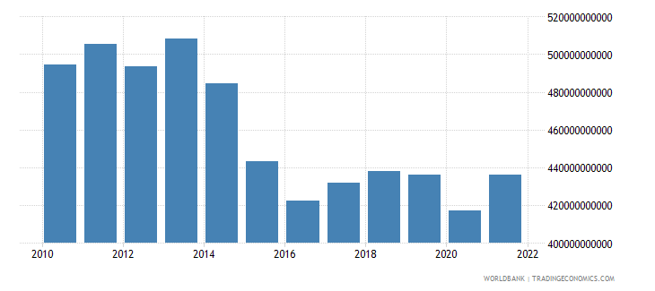 brazil manufacturing value added constant lcu wb data
