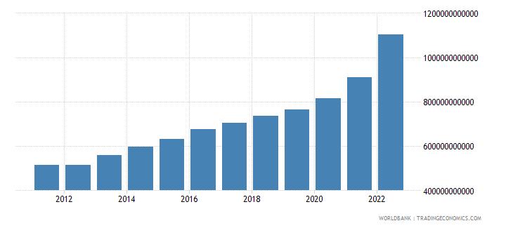 brazil manufacturing value added current lcu wb data