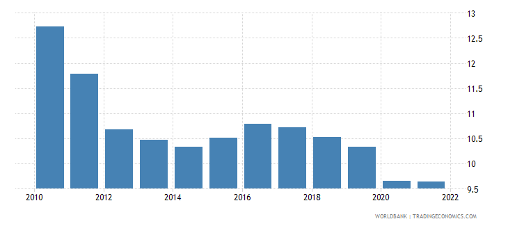 brazil manufacturing value added percent of gdp wb data