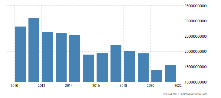 brazil manufacturing value added us dollar wb data