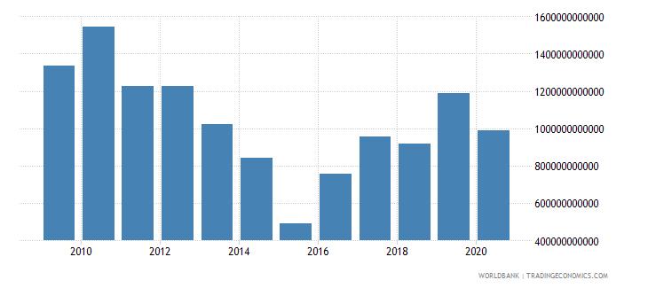 brazil market capitalization of listed companies us dollar wb data